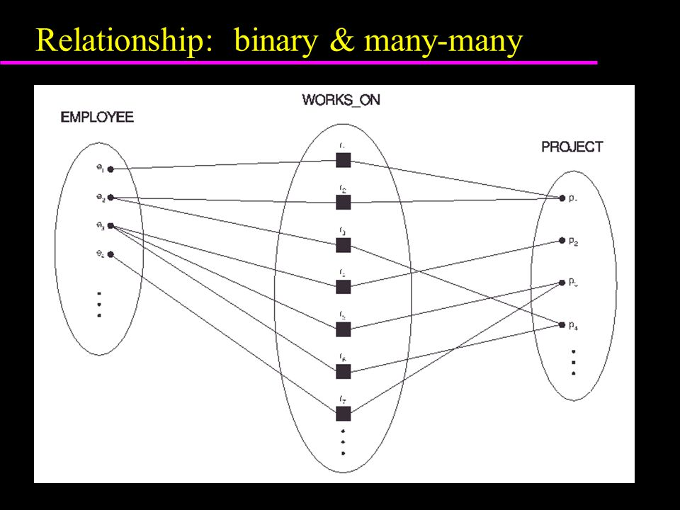Relationship: binary & many-many