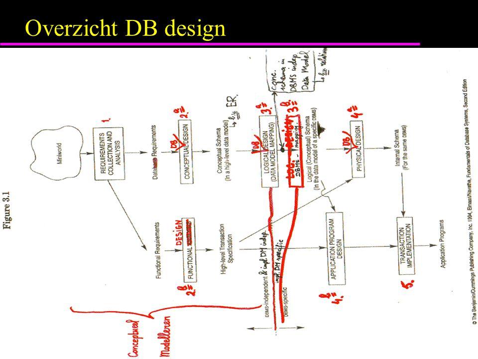Overzicht DB design