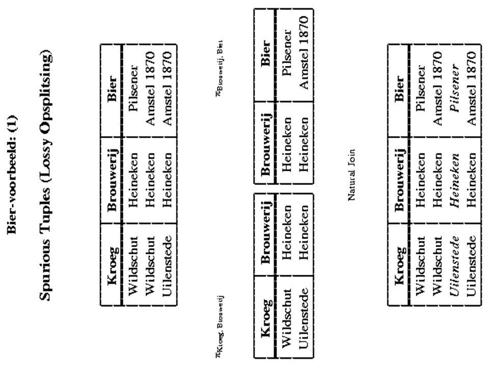 Normaalvormen een database-ontwerp (db-schema) R 1, R 2, …, R n is in ?NF t.o.v.