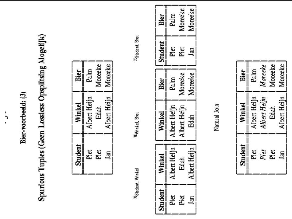 Tussenstand  We weten nu hoe we in een relatie-schema en/of db-schema potentiële redundantie kunnen herkennen (normaalvorm bepalen)  Van een decompositie kunnen we nu beoordelen: –hoe goed in de decompositie redundantie wordt voorkomen (via normaalvorm bepalen) –of de decompositie dezelfde informatie kan bevatten als de oorspronkelijke tabel (via lossless join algoritme) –of de FD's (  { gewenste constraints } ) in de decompositie op een efficiënte manier kunnen worden gecontroleerd (via dependency preserving algoritme; wordt niet behandeld) Hoe vind je een decompositie die hieraan voldoet.
