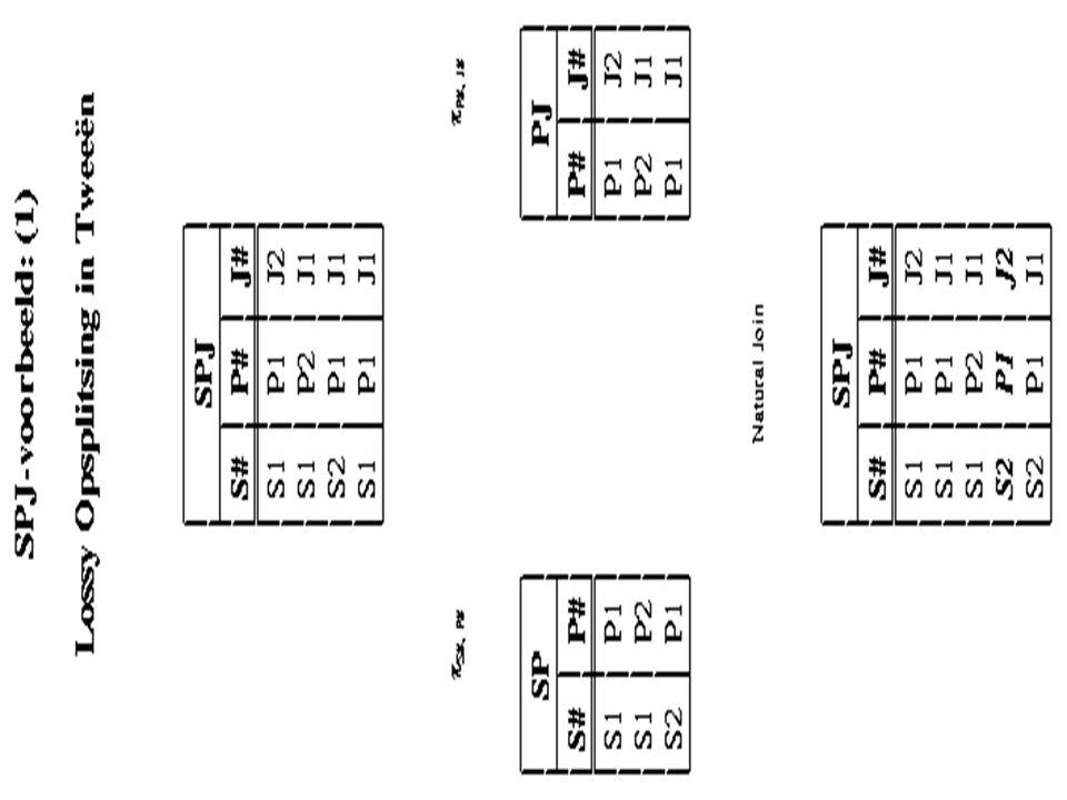 Hogere normaalvormen: 4NF(3/3) ZOEKENDE NAAMHOBBYHUISDIER Truusbridgenkat Truusbridgengoudvis Truuspuzzelenkat Truuspuzzelengoudvis Teunsjoelenhond Teunsjoelenkanarie Multi-valued dependencies (MVD's): 1)naam --->> hobby 2)naam --->> huisdier 4NF: gebaseerd op MVD's (ZOEKENDE wel in BCNF, doch niet in 4NF)