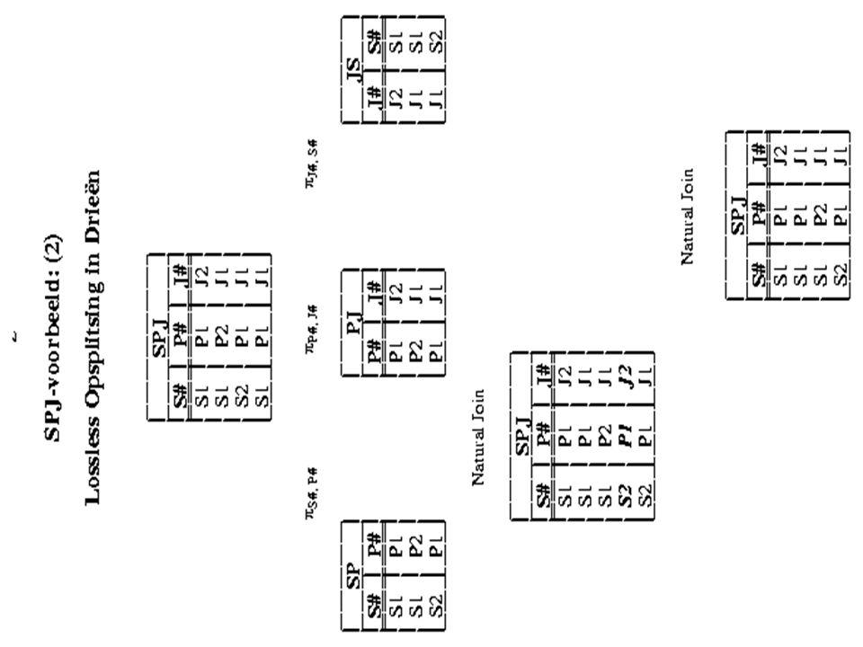 3NF decompositie algoritme (lossless + d.p.) Gegeven een relatie-schema R en een verzameling FD's F: 1)Bepaal een minimal cover van F en noem die m.c.