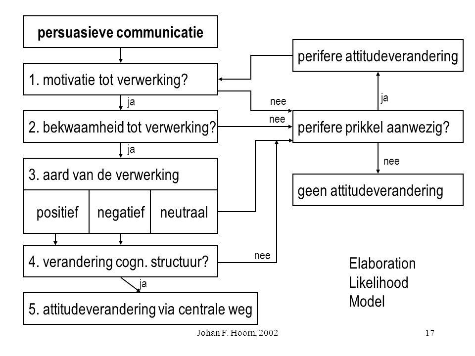 Johan F. Hoorn, 200216 Persuasion: Elaboration Likelihood Model (ELM) Petty & Cacioppo (1986) 'elaboration likelihood': de waarschijnlijkheid dat iema