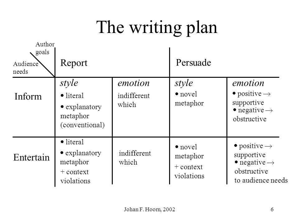 Johan F. Hoorn, 20025 Informative text Make a writing plan: Do you want to arouse emotion? - positive? - negative? - or both?