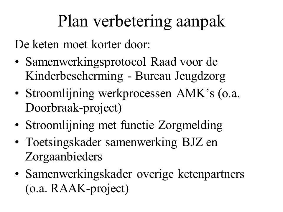 Plan verbetering aanpak De keten moet korter door: Samenwerkingsprotocol Raad voor de Kinderbescherming - Bureau Jeugdzorg Stroomlijning werkprocessen AMK's (o.a.