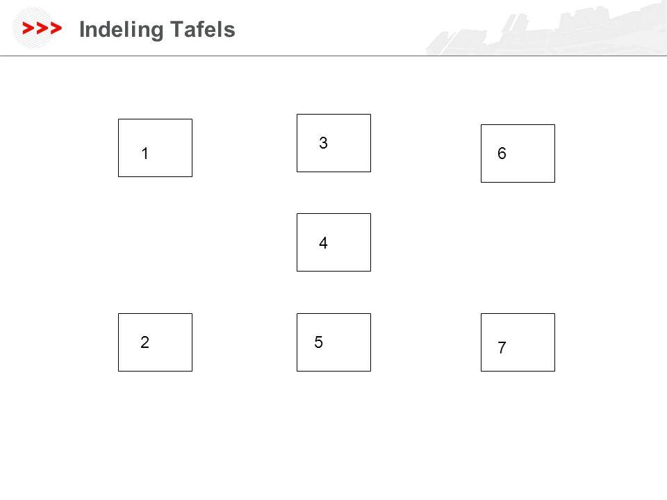 www.geodan.nl Indeling Tafels 1 25 6 4 3 7