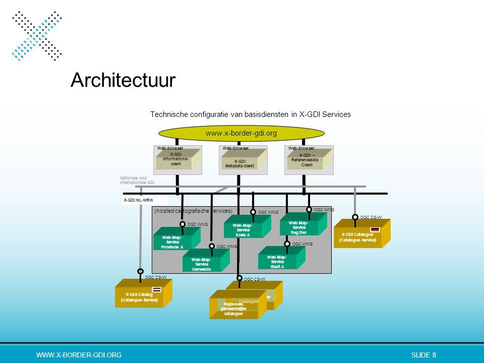 WWW.X-BORDER-GDI.ORGSLIDE 8 (hosted cartografische services) Technische configuratie van basisdiensten in X-GDI Services Web-Map- Service Kreis A OGC WMS X-GDI Catalogue (Catalogue-Service ) OGC CS-W Nationale und internationale GDI X-GDI informations- client Web-browser Web-Map- Service Provincie A OGC WMS Web-Map- Service Stadt A OGC WMS X-GDI Catalog (Catalogue-Service ) OGC CS-W Web-Map- Service Reg.Bez OGC WMS Web-Map- Service Gemeente OGC WMS X-GDI Metadata-client Web-browser X-GDI – Referencedata - Client Web-browser X-GDI NL-NRW Rgionale, kommunale Catalogues Regionale, gemeentelijke catalogue OGC CS-W www.x-border-gdi.org Architectuur