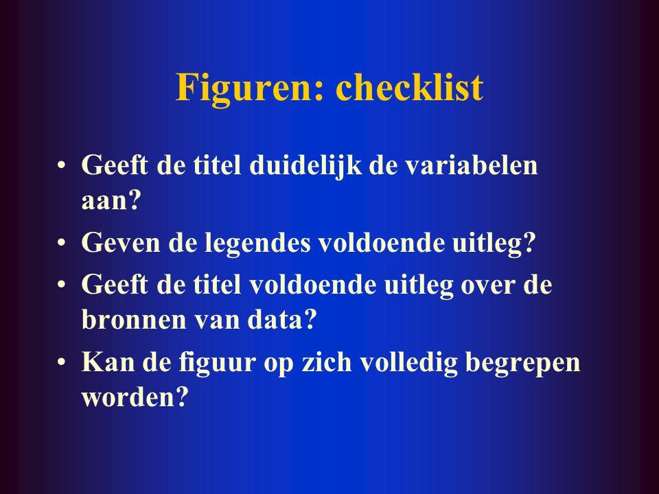Figuren: checklist Geeft de titel duidelijk de variabelen aan? Geven de legendes voldoende uitleg? Geeft de titel voldoende uitleg over de bronnen van