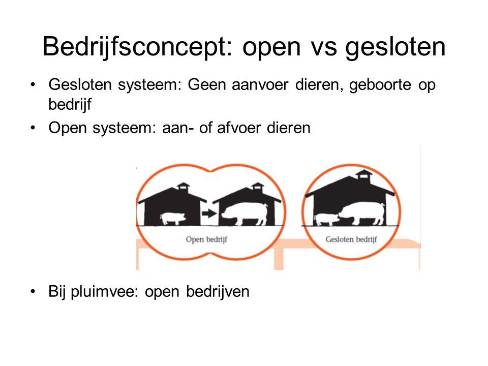 Bedrijfsconcept: open vs gesloten Gesloten systeem: Geen aanvoer dieren, geboorte op bedrijf Open systeem: aan- of afvoer dieren Bij pluimvee: open be