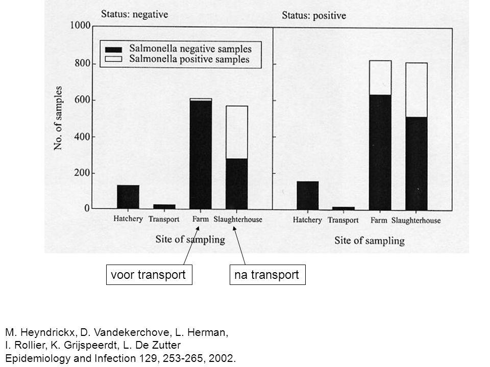M. Heyndrickx, D. Vandekerchove, L. Herman, I. Rollier, K. Grijspeerdt, L. De Zutter Epidemiology and Infection 129, 253-265, 2002. voor transportna t