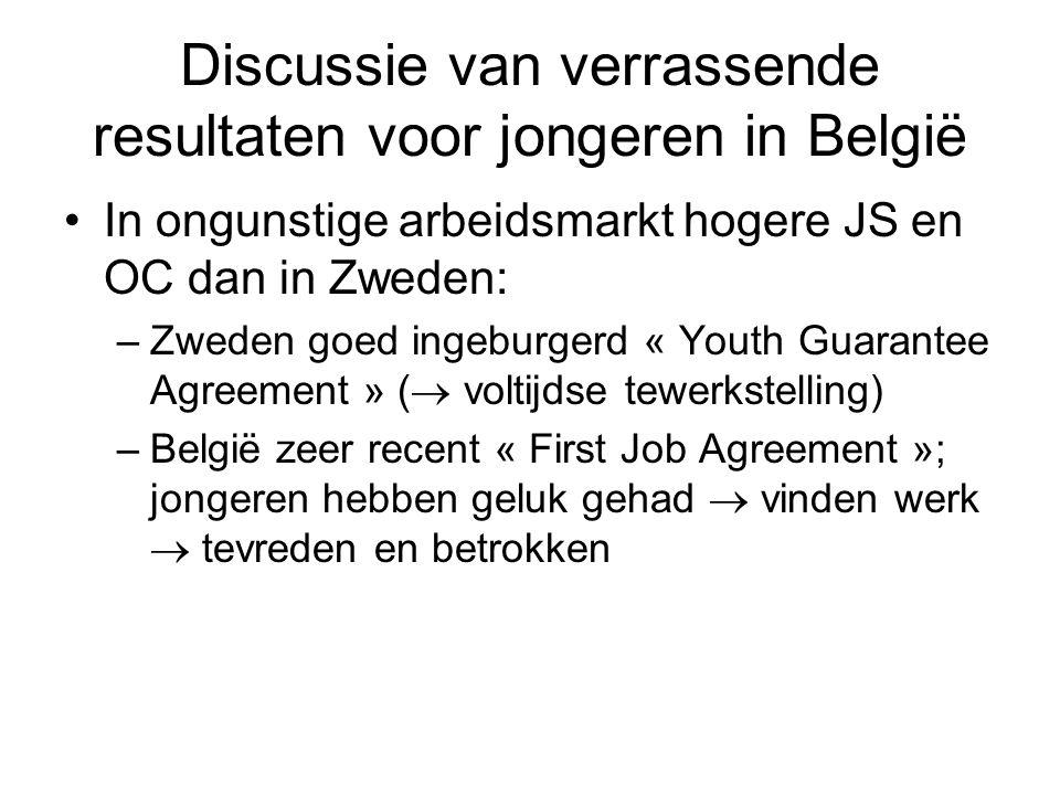 Discussie van verrassende resultaten voor jongeren in België In ongunstige arbeidsmarkt hogere JS en OC dan in Zweden: –Zweden goed ingeburgerd « Youth Guarantee Agreement » (  voltijdse tewerkstelling) –België zeer recent « First Job Agreement »; jongeren hebben geluk gehad  vinden werk  tevreden en betrokken