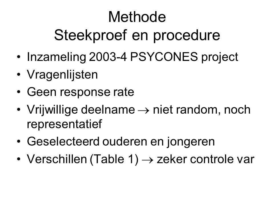 Methode Steekproef en procedure Inzameling 2003-4 PSYCONES project Vragenlijsten Geen response rate Vrijwillige deelname  niet random, noch representatief Geselecteerd ouderen en jongeren Verschillen (Table 1)  zeker controle var
