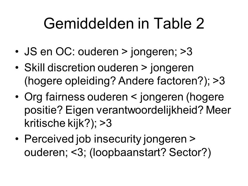 Gemiddelden in Table 2 JS en OC: ouderen > jongeren; >3 Skill discretion ouderen > jongeren (hogere opleiding.