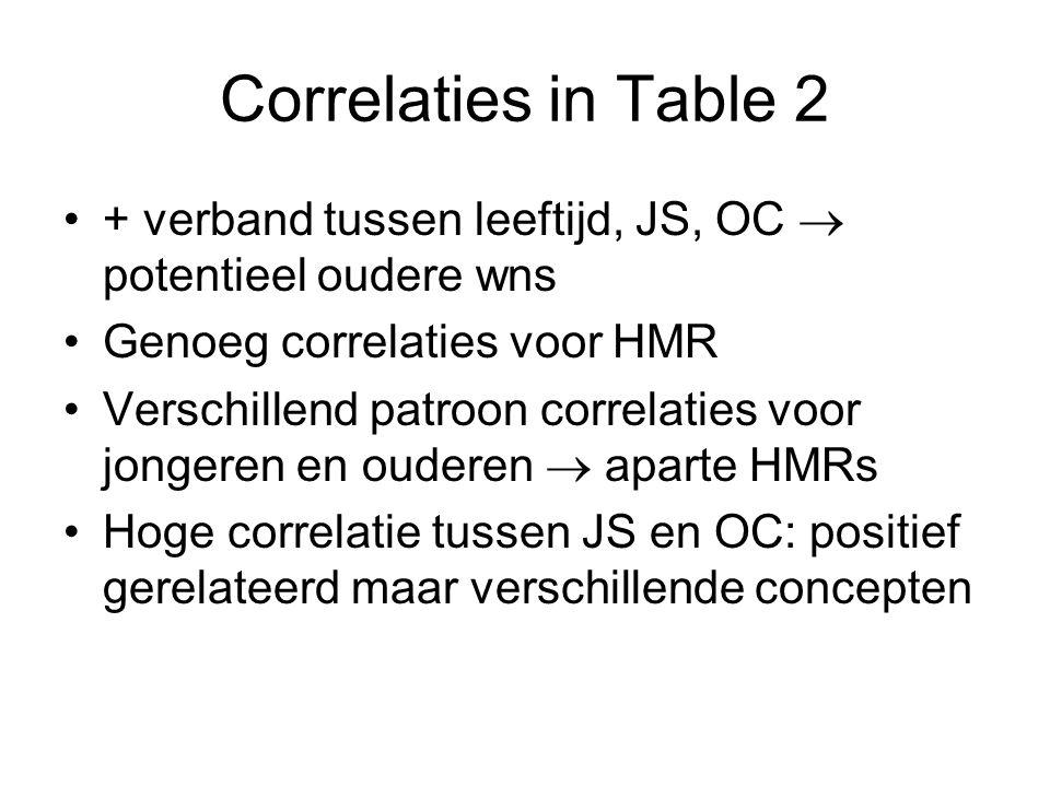 Correlaties in Table 2 + verband tussen leeftijd, JS, OC  potentieel oudere wns Genoeg correlaties voor HMR Verschillend patroon correlaties voor jongeren en ouderen  aparte HMRs Hoge correlatie tussen JS en OC: positief gerelateerd maar verschillende concepten