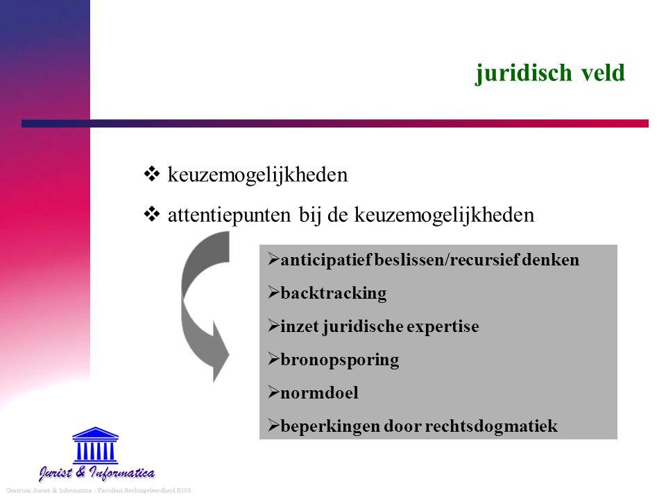 juridisch veld  keuzemogelijkheden  attentiepunten bij de keuzemogelijkheden  anticipatief beslissen/recursief denken  backtracking  inzet juridische expertise  bronopsporing  normdoel  beperkingen door rechtsdogmatiek