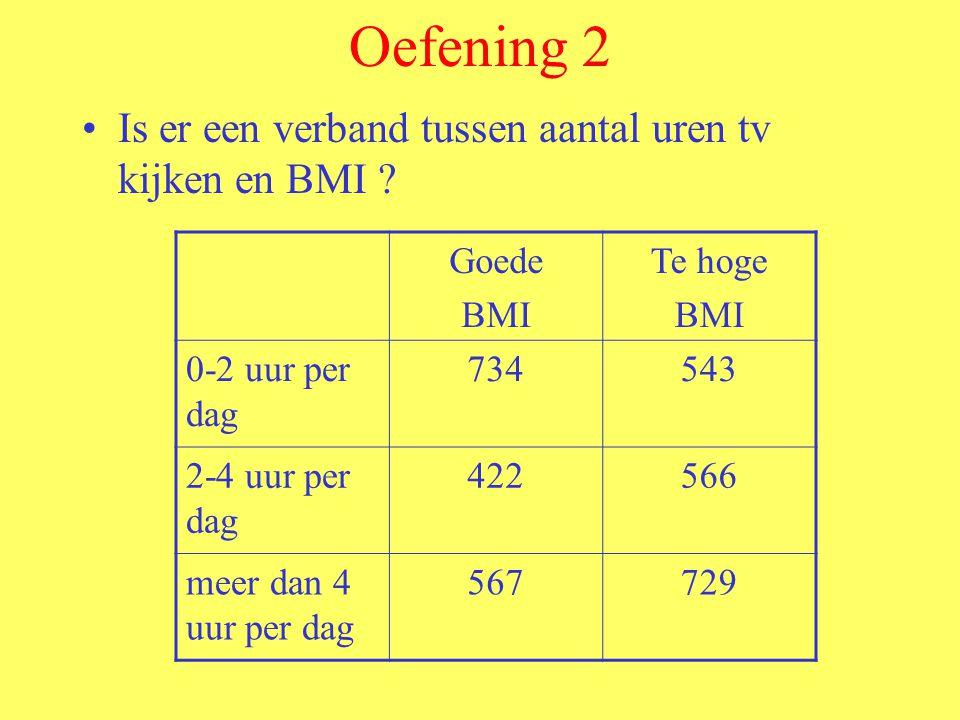 Oefening 2 Is er een verband tussen aantal uren tv kijken en BMI ? Goede BMI Te hoge BMI 0-2 uur per dag 734543 2-4 uur per dag 422566 meer dan 4 uur
