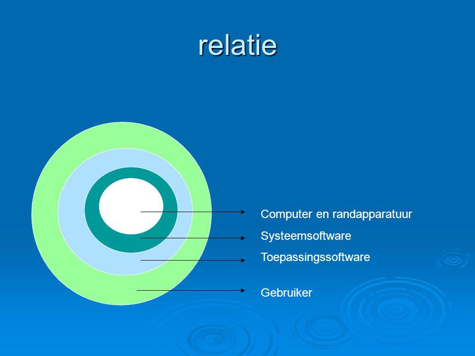 Software categorieën  Systeemsoftware ( hoofdstuk 2 )  Applicatiesoftware ( hoofdstuk 1 )  Embedded software