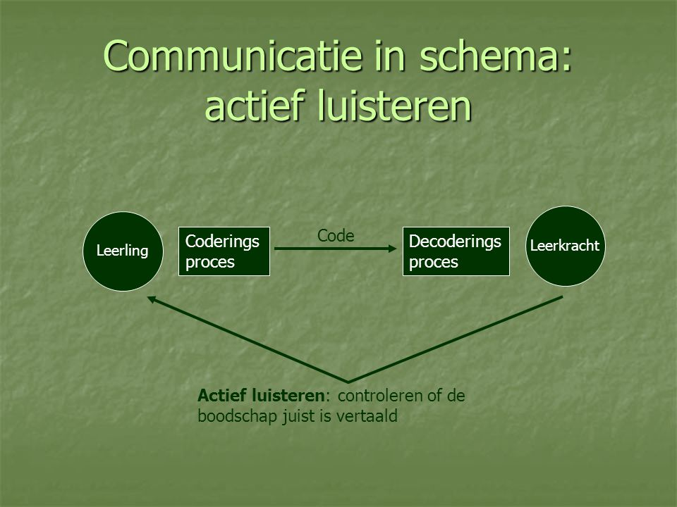 Communicatie in schema: actief luisteren Coderings proces Decoderings proces Leerling Leerkracht Code Actief luisteren: controleren of de boodschap ju