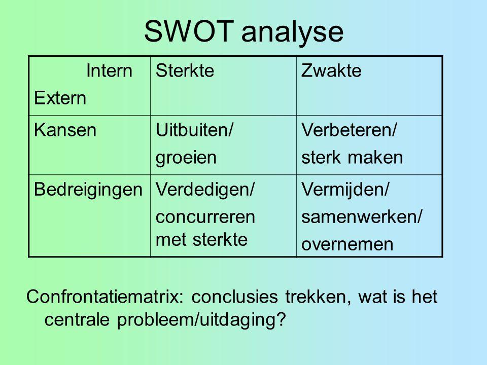 SWOT analyse Confrontatiematrix: conclusies trekken, wat is het centrale probleem/uitdaging? Intern Extern SterkteZwakte KansenUitbuiten/ groeien Verb