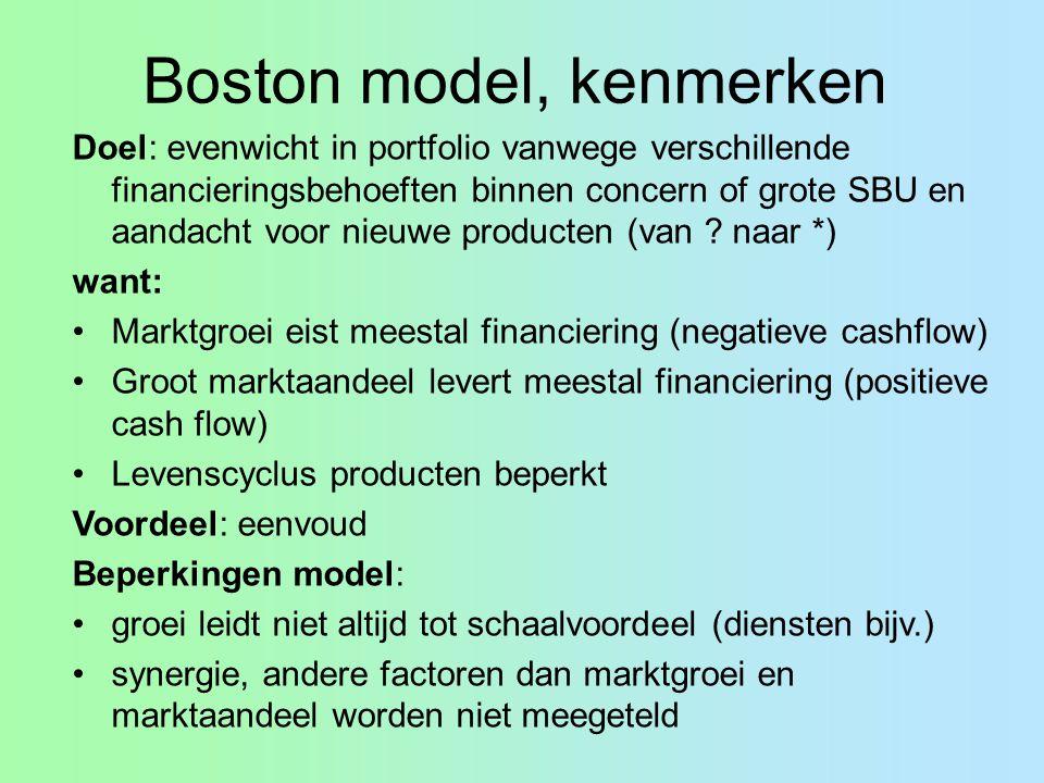 Boston model, kenmerken Doel: evenwicht in portfolio vanwege verschillende financieringsbehoeften binnen concern of grote SBU en aandacht voor nieuwe