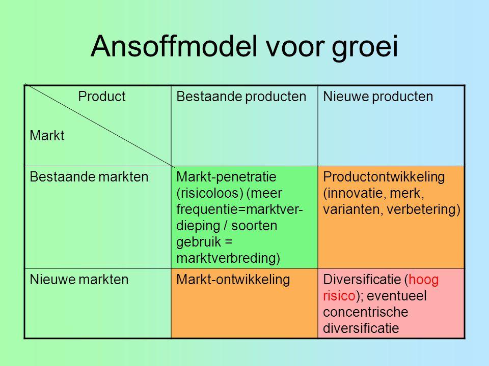Ansoffmodel voor groei Product Markt Bestaande productenNieuwe producten Bestaande marktenMarkt-penetratie (risicoloos) (meer frequentie=marktver- die
