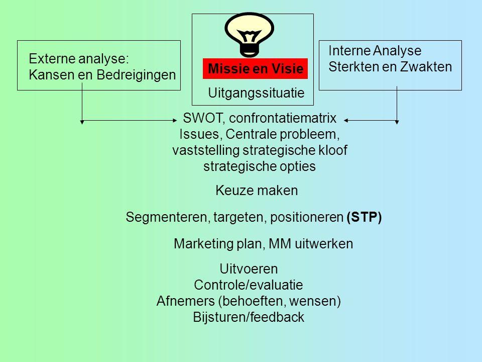 Uitvoeren Controle/evaluatie Afnemers (behoeften, wensen) Bijsturen/feedback Missie en Visie Uitgangssituatie Externe analyse: Kansen en Bedreigingen