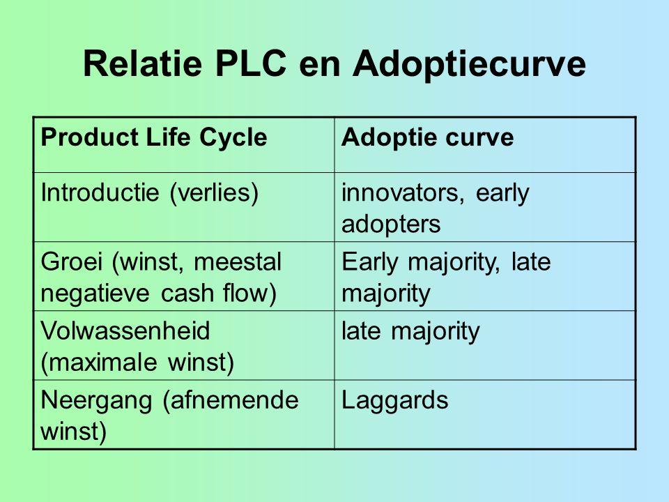 Relatie PLC en Adoptiecurve Product Life CycleAdoptie curve Introductie (verlies)innovators, early adopters Groei (winst, meestal negatieve cash flow)