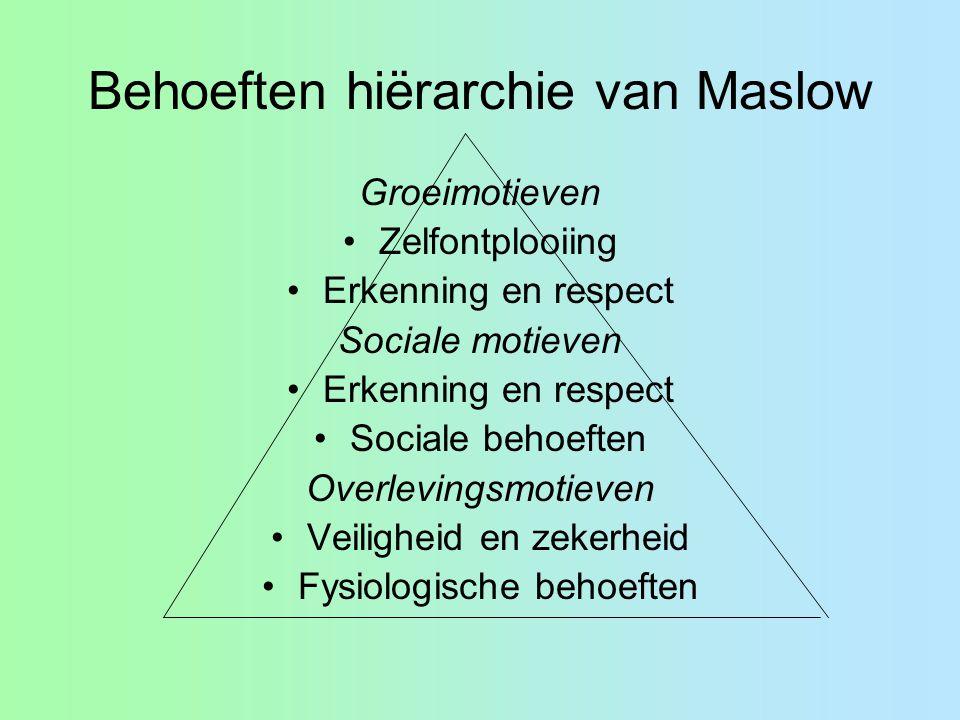 Behoeften hiërarchie van Maslow Groeimotieven Zelfontplooiing Erkenning en respect Sociale motieven Erkenning en respect Sociale behoeften Overlevingsmotieven Veiligheid en zekerheid Fysiologische behoeften