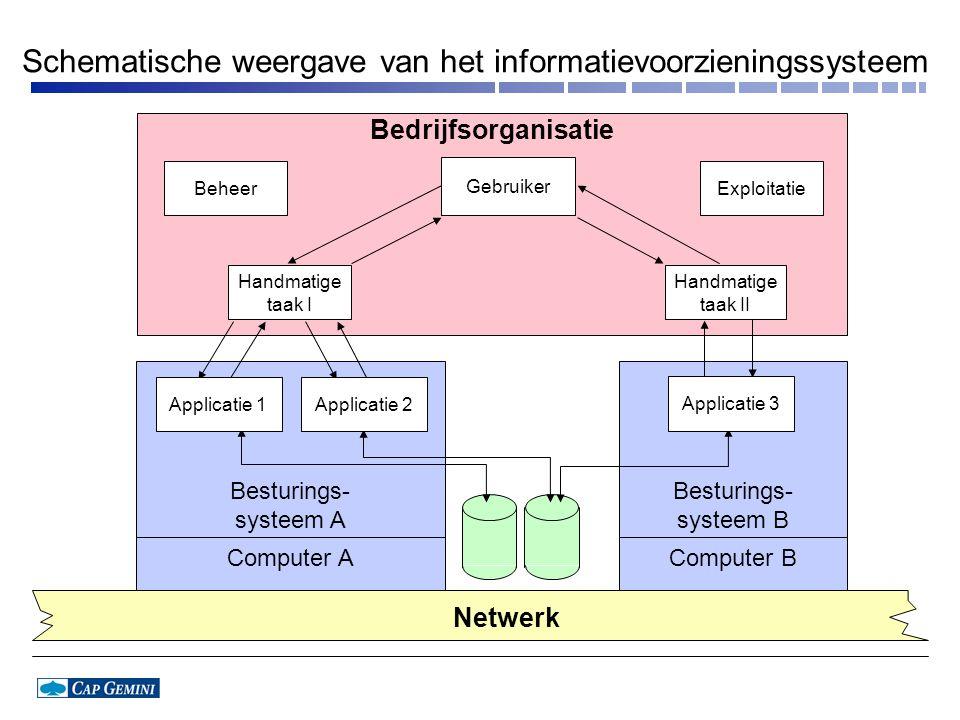 Besturings- systeem A Computer A Besturings- systeem B Computer B Netwerk Handmatige taak I Applicatie 2Applicatie 1 Handmatige taak II Applicatie 3 Gebruiker Bedrijfsorganisatie BeheerExploitatie Schematische weergave van het informatievoorzieningssysteem