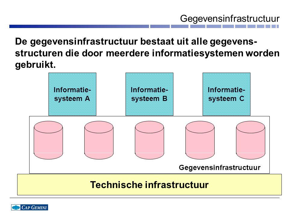 Gegevensinfrastructuur Technische infrastructuur Informatie- systeem A Informatie- systeem B Informatie- systeem C Gegevensinfrastructuur De gegevensinfrastructuur bestaat uit alle gegevens- structuren die door meerdere informatiesystemen worden gebruikt.