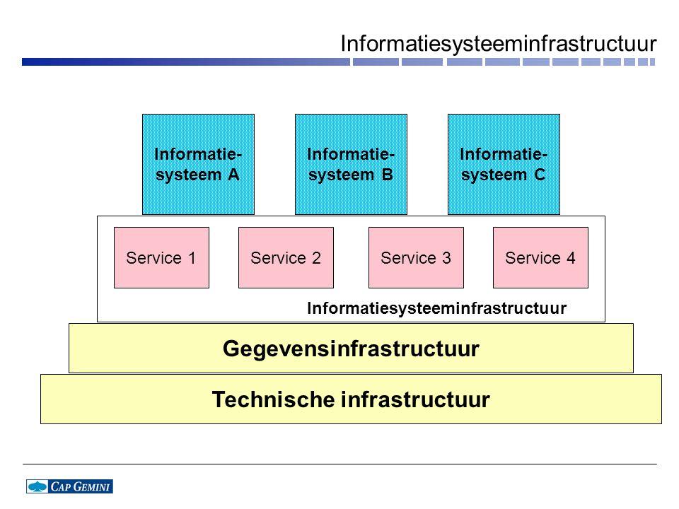 Informatiesysteeminfrastructuur Technische infrastructuur Gegevensinfrastructuur Informatie- systeem A Informatie- systeem B Informatie- systeem C Informatiesysteeminfrastructuur Service 1Service 2Service 3Service 4