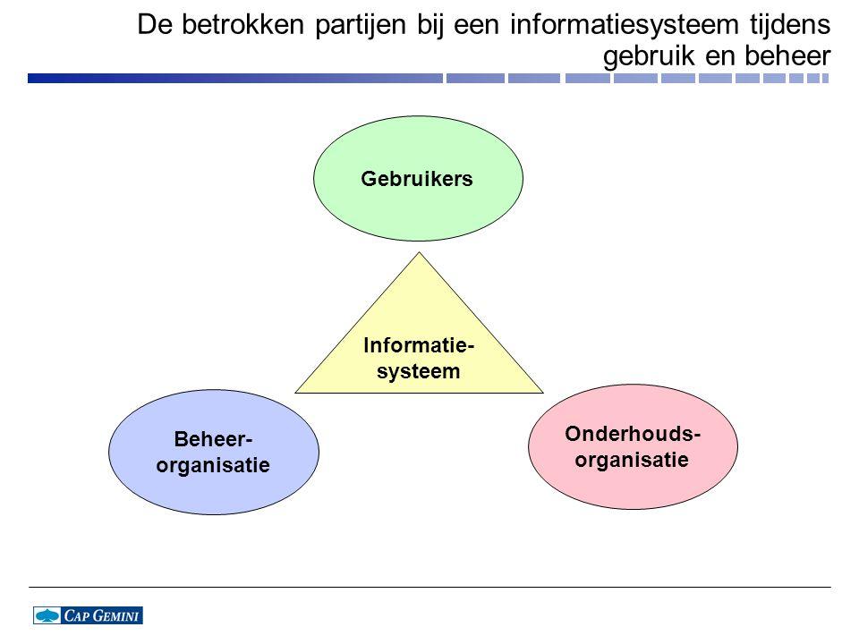 De betrokken partijen bij een informatiesysteem tijdens gebruik en beheer Gebruikers Onderhouds- organisatie Beheer- organisatie Informatie- systeem