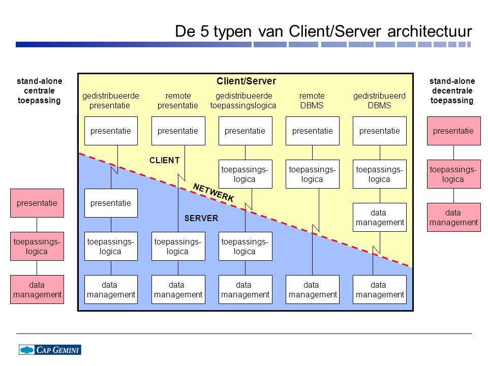 data management toepassings- logica presentatie gedistribueerde presentatie remote presentatie gedistribueerde toepassingslogica remote DBMS gedistribueerd DBMS NETWERK CLIENT SERVER stand-alone decentrale toepassing Client/Server data management toepassings- logica presentatie stand-alone centrale toepassing data management toepassings- logica presentatie data management toepassings- logica presentatie data management toepassings- logica presentatie toepassings- logica data management data management presentatie toepassings- logica presentatie toepassings- logica data management De 5 typen van Client/Server architectuur