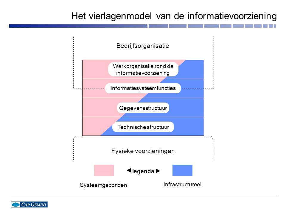Bedrijfsorganisatie Systeemgebonden Infrastructureel legenda Werkorganisatie rond de informatievoorziening Gegevensstructuur Technische structuur Fysieke voorzieningen Informatiesysteemfuncties Het vierlagenmodel van de informatievoorziening