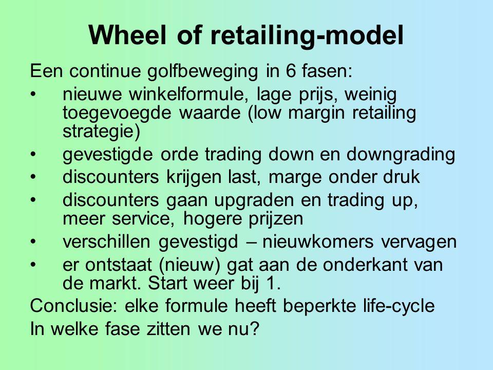 Wheel of retailing-model Een continue golfbeweging in 6 fasen: nieuwe winkelformule, lage prijs, weinig toegevoegde waarde (low margin retailing strat
