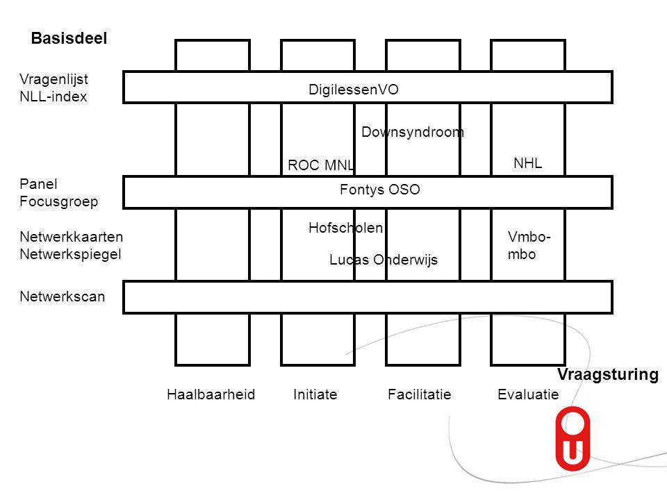 Basisdeel Vragenlijst NLL-index Panel Focusgroep Netwerkscan Vraagsturing HaalbaarheidInitiateFacilitatieEvaluatie Netwerkkaarten Netwerkspiegel NHL V