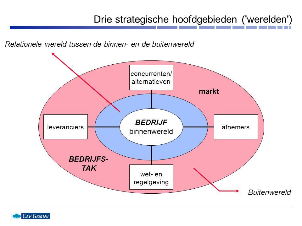 Drie strategische hoofdgebieden ('werelden') Relationele wereld tussen de binnen- en de buitenwereld concurrenten/ alternatieven leveranciersafnemers