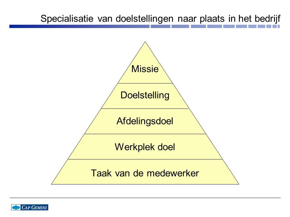 Specialisatie van doelstellingen naar plaats in het bedrijf Missie Doelstelling Afdelingsdoel Werkplek doel Taak van de medewerker