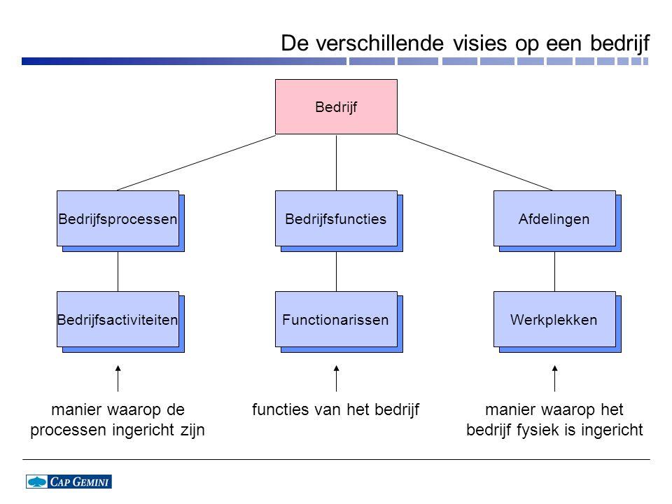 De verschillende visies op een bedrijf Bedrijf Functionarissen Bedrijfsfuncties Bedrijfsactiviteiten Bedrijfsprocessen Werkplekken Afdelingen functies