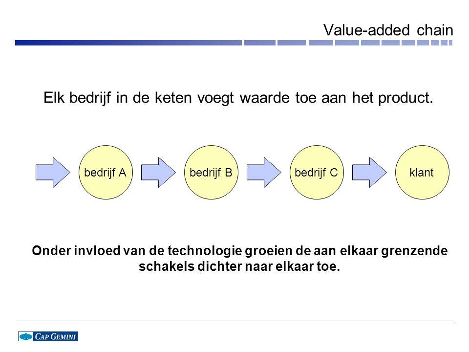 Value-added chain bedrijf Abedrijf Bbedrijf Cklant Onder invloed van de technologie groeien de aan elkaar grenzende schakels dichter naar elkaar toe.