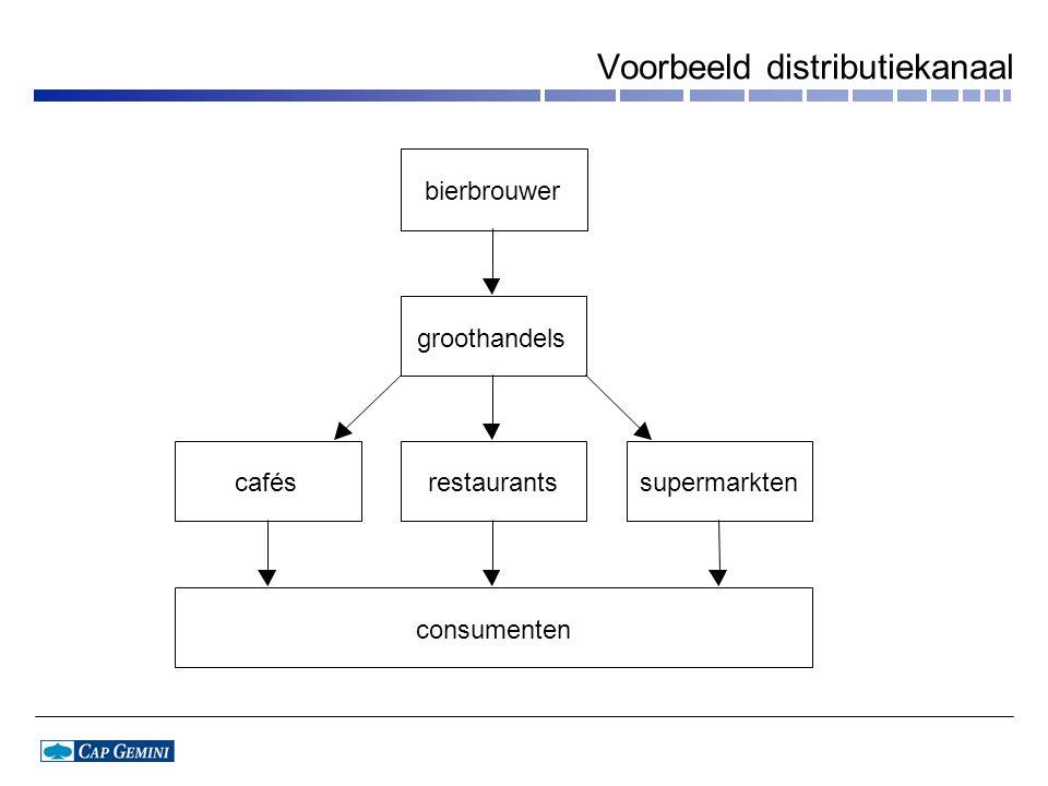 Voorbeeld distributiekanaal bierbrouwer groothandels caféssupermarkten consumenten restaurants