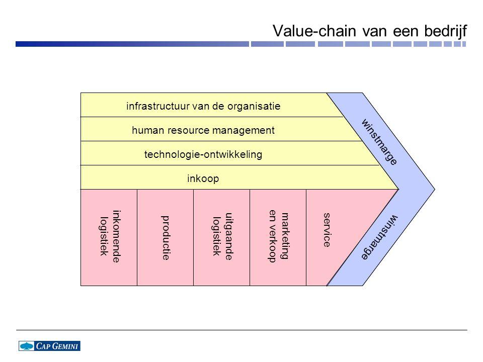Value-chain van een bedrijf infrastructuur van de organisatie human resource management technologie-ontwikkeling inkoop inkomende logistiek productie