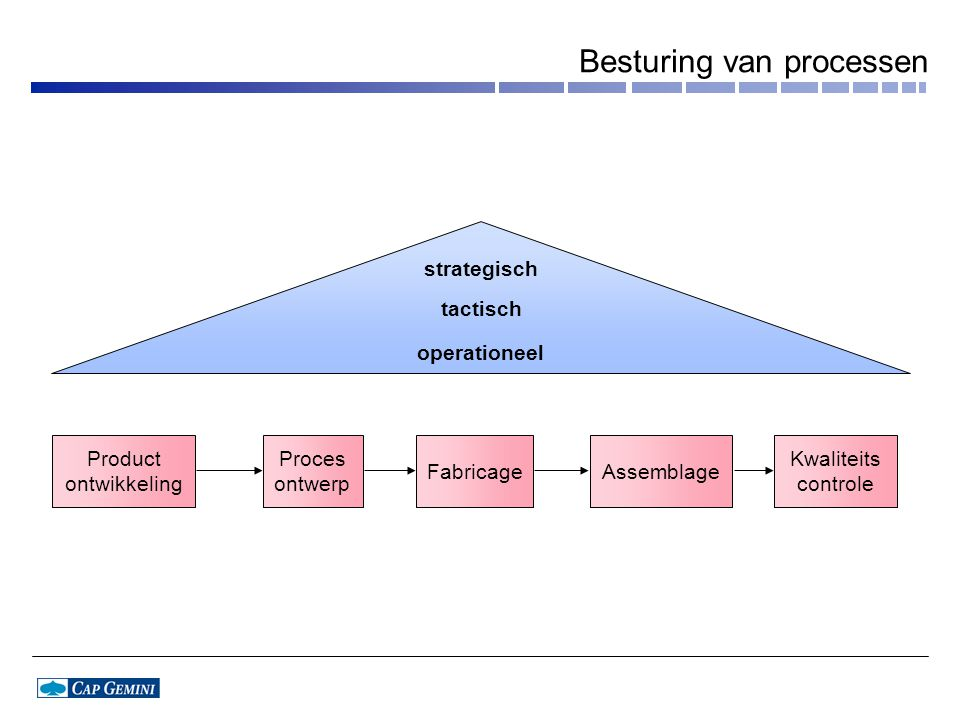 Besturing van processen strategisch tactisch operationeel Product ontwikkeling Proces ontwerp Assemblage Kwaliteits controle Fabricage