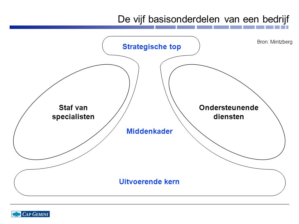De vijf basisonderdelen van een bedrijf Strategische top Staf van specialisten Ondersteunende diensten Middenkader Uitvoerende kern Bron: Mintzberg