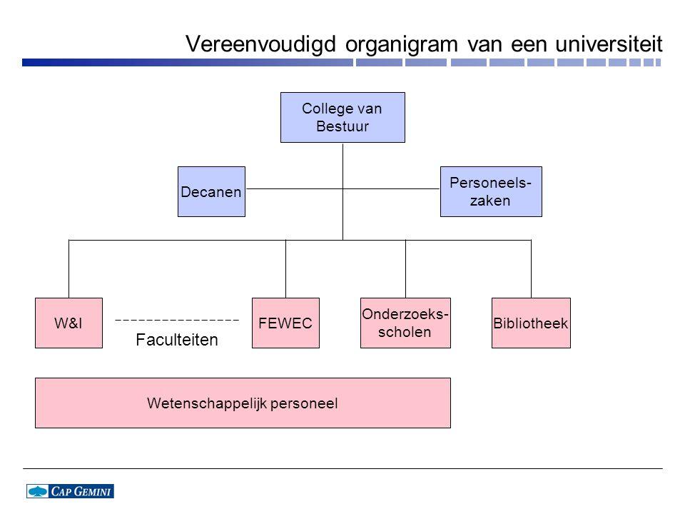 Vereenvoudigd organigram van een universiteit Faculteiten College van Bestuur W&IFEWEC Onderzoeks- scholen Bibliotheek Wetenschappelijk personeel Pers