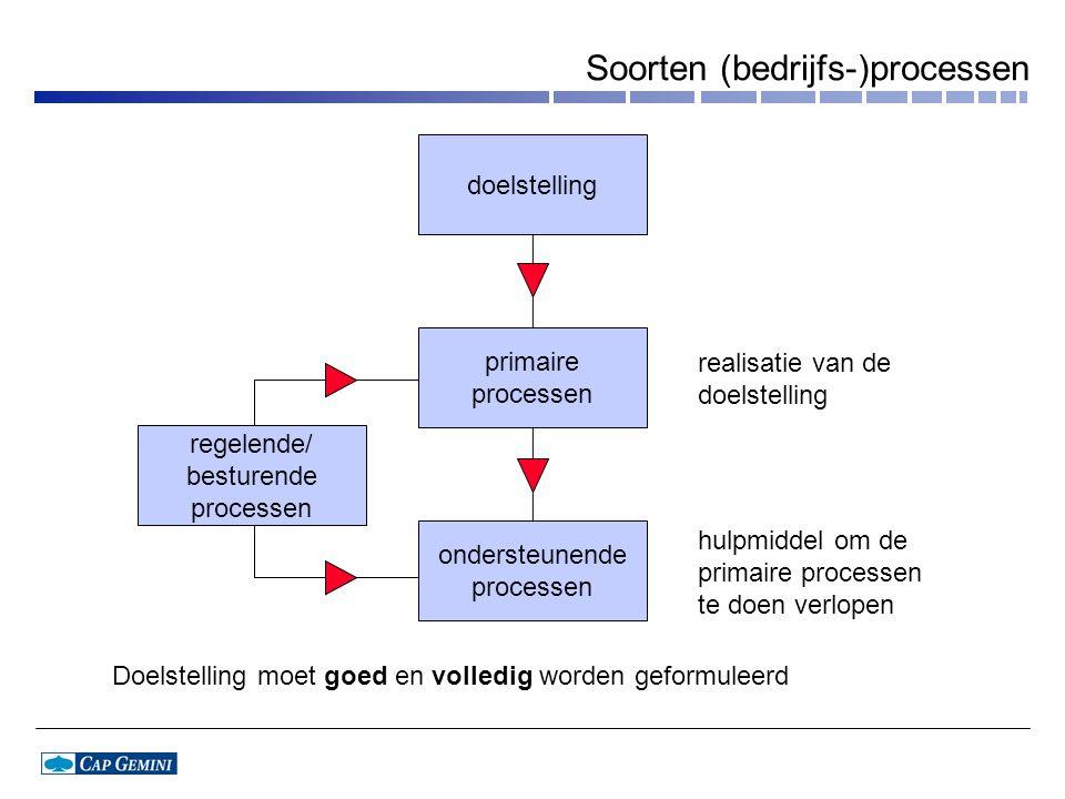 Soorten (bedrijfs-)processen doelstelling primaire processen ondersteunende processen regelende/ besturende processen realisatie van de doelstelling h