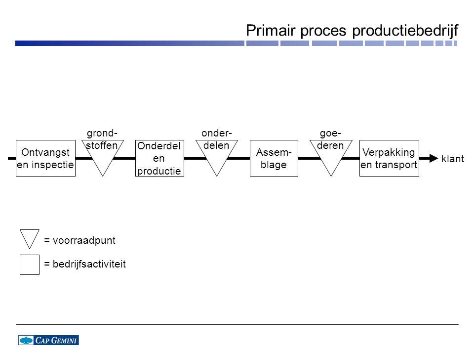 Primair proces productiebedrijf Onderdel en productie Assem- blage Verpakking en transport grond- stoffen klant Ontvangst en inspectie onder- delen go