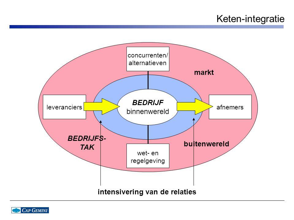 Keten-integratie concurrenten/ alternatieven leveranciersafnemers wet- en regelgeving BEDRIJF binnenwereld BEDRIJFS- TAK buitenwereld markt intensiver