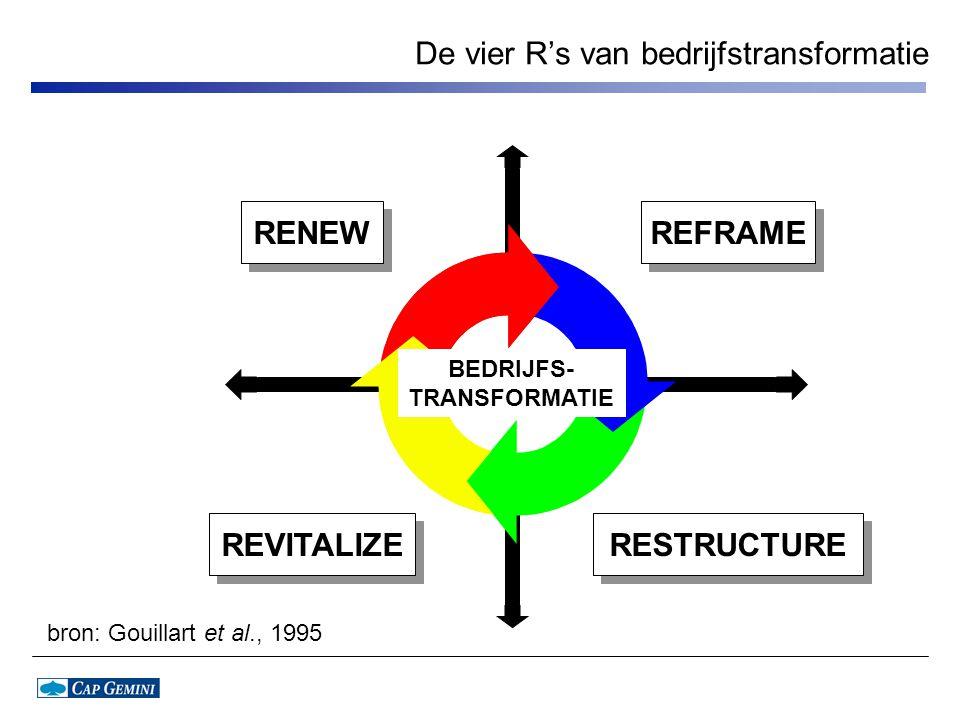 De vier R's van bedrijfstransformatie REFRAME RESTRUCTURE RENEW REVITALIZE BEDRIJFS- TRANSFORMATIE bron: Gouillart et al., 1995