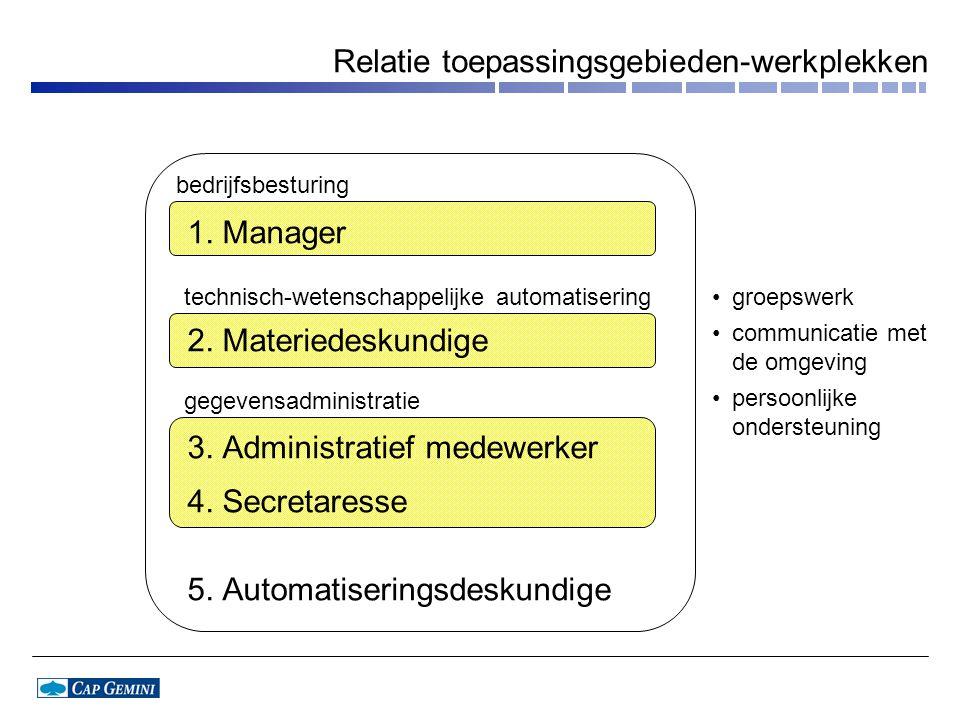 Relatie toepassingsgebieden-werkplekken 1.Manager 2.